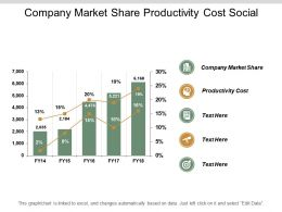 Company Market Share Productivity Cost Social Media Strategy Cpb
