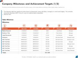 Company Milestones And Achievement Targets Business Development Strategy For Startup Ppt Topics