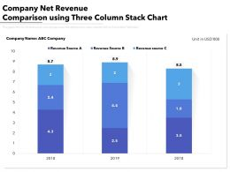 Company Net Revenue Comparison Using Three Column Stack Chart