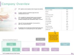 Company Overview Ppt Powerpoint Presentation Infographic Template Guide