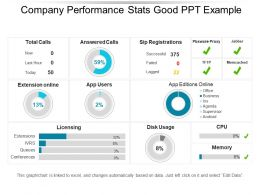 Company Performance Stats Good Ppt Example