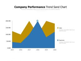 Company Performance Trend Sand Chart