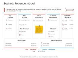 Company Playbook Business Revenue Model Ppt Powerpoint Presentation Portfolio Model
