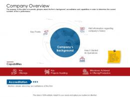 Company Playbook Company Overview Ppt Powerpoint Presentation Pictures Templates