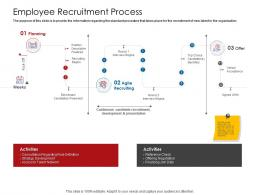 Company Playbook Employee Recruitment Process Ppt Powerpoint Presentation Icon Information