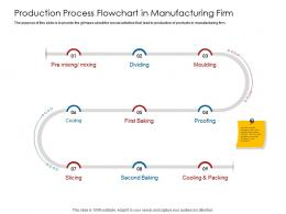 Company Playbook Production Process Flowchart In Manufacturing Firm Ppt Powerpoint Presentation Show Display