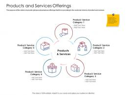 Company Playbook Products And Services Offerings Ppt Powerpoint Presentation Styles Styles