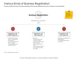 Company Playbook Various Kinds Of Business Registration Ppt Powerpoint Presentation Infographics Styles