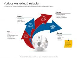 Company Playbook Various Marketing Strategies Ppt Powerpoint Presentation Outline Brochure