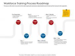 Company Playbook Workforce Training Process Roadmap Ppt Powerpoint Presentation Demonstration