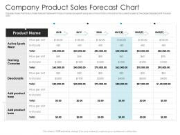 Company Product Sales Forecast Chart Pitch Deck Raise Debt IPO Banking Institutions Ppt Diagrams
