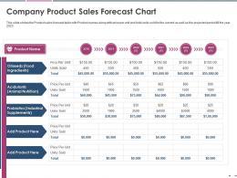 Company Product Sales Forecast Chart Pitch Deck Raise Grant Funds Public Corporations Ppt Ideas