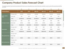 Company Product Sales Forecast Chart Pitch Deck Raise Post Ipo Debt Banking Institutions Ppt Portfolio Graphics