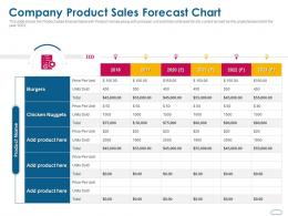 Company Product Sales Forecast Chart Ppt Powerpoint Presentation Professional Influencers