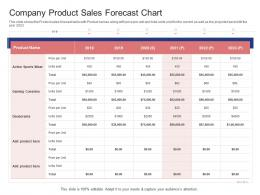 Company Product Sales Forecast Chart Stock Market Launch Banking Institution Ppt Ideas Outline