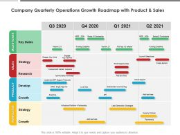 Company Quarterly Operations Growth Roadmap With Product And Sales