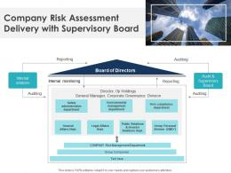 Company Risk Assessment Delivery With Supervisory Board