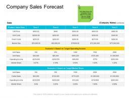 Company Sales Forecast Company Management Ppt Mockup