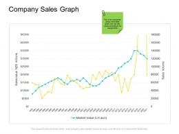 Company Sales Graph Company Management Ppt Introduction