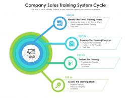 Company Sales Training System Cycle