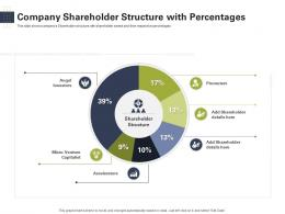 Company Shareholder Structure With Percentages Raise Start Up Capital From Angel Investors Ppt Portrait