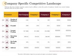 Company Specific Competitive Landscape Manufacturing Company Performance Analysis Ppt Show