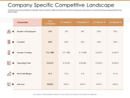 Company Specific Competitive Landscape Ppt Graphics Pictures