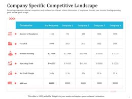 Company Specific Competitive Landscape Ppt Powerpoint Tutorials