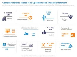 Company Statistics Related To Its Operations And Financials Statement Ppt Slide