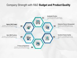 Company Strength With R And D Budget And Product Quality
