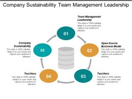 Company Sustainability Team Management Leadership Open Source Business Model Cpb