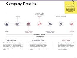 Company Timeline Presentation Powerpoint Example