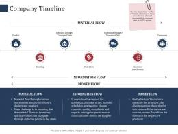 Company Timeline SCM Performance Measures Ppt Pictures