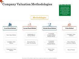 Company Valuation Methodologies Inorganic Growth Management Ppt Background