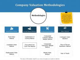 Company Valuation Methodologies Inorganic Growth Ppt Powerpoint Presentation Styles