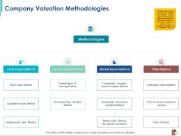 Company Valuation Methodologies Of Recent Ppt Powerpoint Presentation Layouts Show
