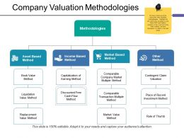 Company Valuation Methodologies Ppt Clipart