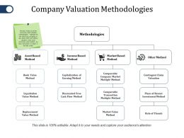 Company Valuation Methodologies Ppt File Clipart