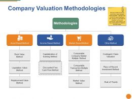 Company Valuation Methodologies Ppt Pictures Graphics Example
