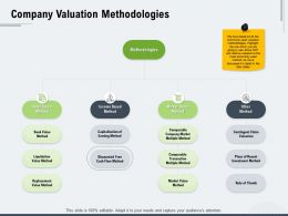 Company Valuation Methodologies Ppt Powerpoint Presentation File Icons