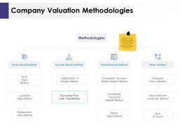 Company Valuation Methodologies Ppt Powerpoint Presentation Gallery