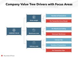 Company Value Tree Drivers With Focus Areas