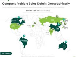 Company Vehicle Sales Details Geographically Routes To Inorganic Growth Ppt Introduction