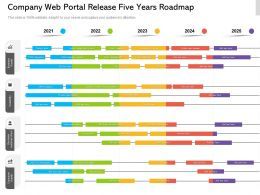 Company Web Portal Release Five Years Roadmap