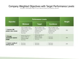 Company Weighted Objectives With Target Performance Levels
