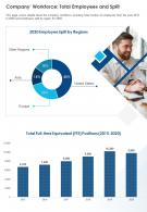 Company Workforce Total Employees And Split Presentation Report Infographic PPT PDF Document