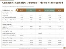 Companys Cash Flow Statement Historic Vs Forecasted Equity Capital Investing Ppt Inspiration Rules