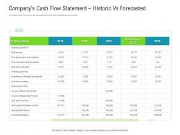 Companys Cash Flow Statement Historic Vs Forecasted Raise Funded Debt Banking Institutions Ppt Tips