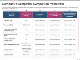 Companys Competitor Comparison Framework Pitch Deck Raise Grant Funds Public Corporations Ppt Ideas