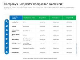 Companys Competitor Comparison Framework Raise Government Debt Banking Institutions Ppt Grid